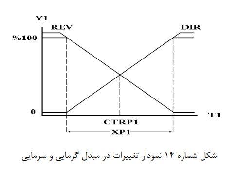 شکل شماره 14 نمودار تغییرات در مبدل گرمایی و سرمایی